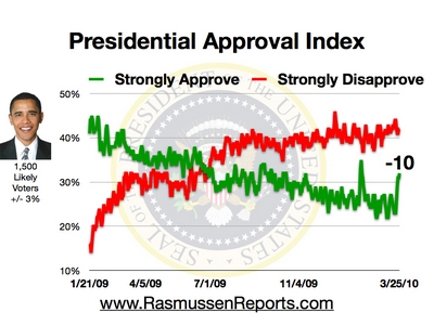 Obama_approval_index_march_25_2010